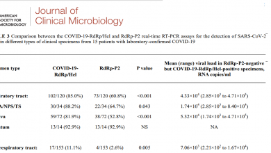 Photo of [Journal of Clinical Microbiology] Improved molecular diagnosis of COVID-19 by the novel, highly sensitive and specific COVID-19-RdRp/Hel real-time reverse transcription-polymerase chain reaction assay validated in vitro and with clinical specimens
