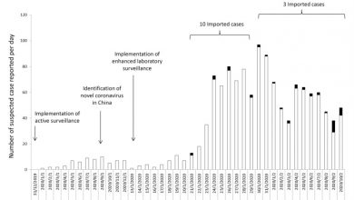 Photo of [Infection Control & Hospital Epidemiology] Escalating infection control response to the rapidly evolving epidemiology of the Coronavirus disease 2019 (COVID-19) due to SARS-CoV-2 in Hong Kong
