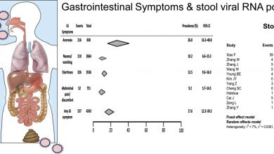 Photo of [Gastroenterology] Gastrointestinal manifestations of SARS-CoV-2 infection and virus load in fecal samples from the Hong Kong cohort and systematic review and meta-analysis