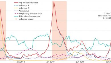 Photo of [The BMJ] Monitoring respiratory infections in covid-19 epidemics